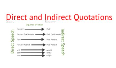 Soal direct indirect essay